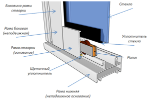 design_of_a_sliding_window
